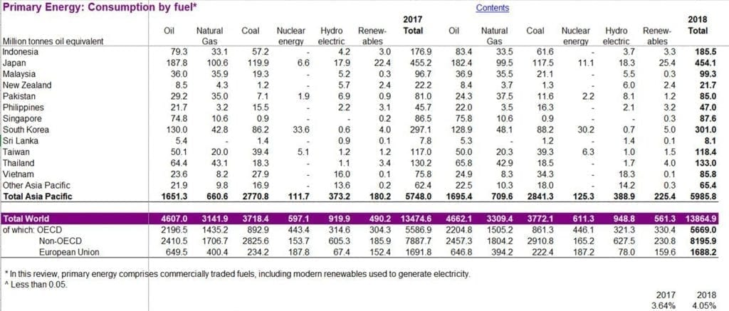 JPEG oil and gas consumption by fuel British Petroleum Herland Report