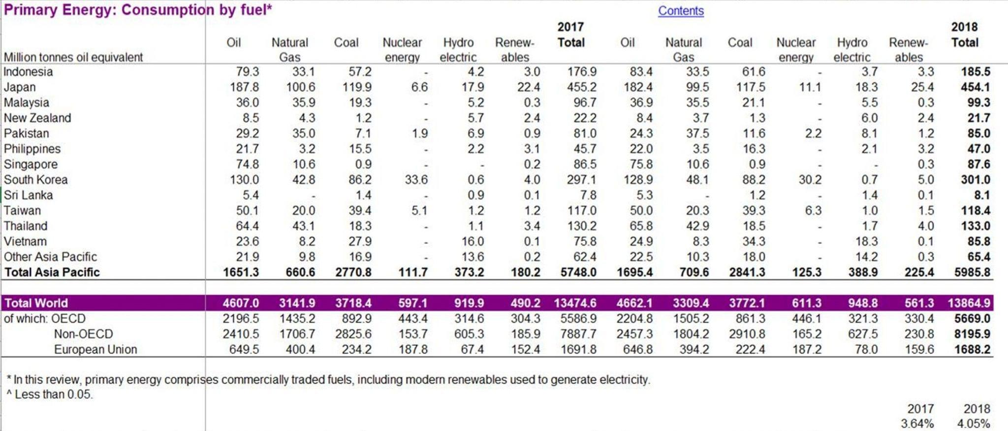Primary Energy consumption BP Herland Report Greta Thunberg is decoy