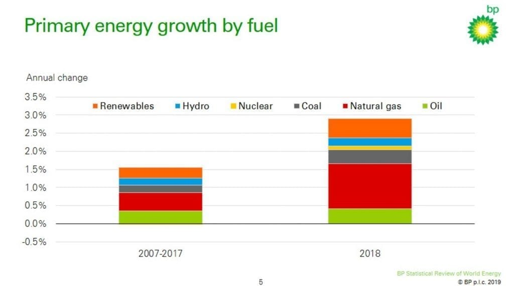 Greta Thunberg is decoy. Oil and gas primary energy growth 2018 BP Herland Report