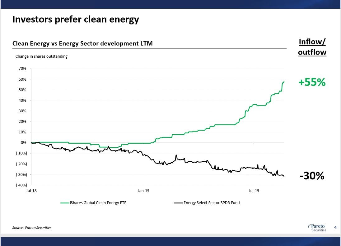 Clean Energy vs oil industry chart Sept 2019 Greta Thunberg is decoy