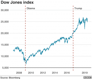 DOW index oil and gas Trump growth economy