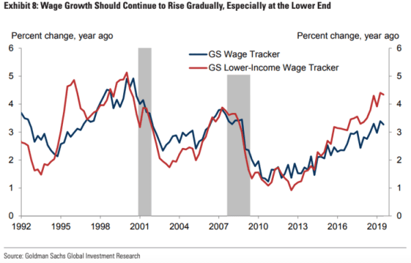 Income tracker USA economy Trump GOldman Sachs