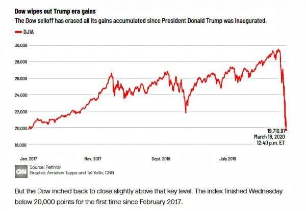 CNN admits Trump had massive economic gain. Herland Report.