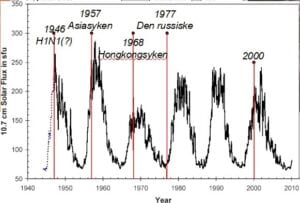 Figure 2: The strength of solar winds - with some influenza epidemics (Zaporozhan & Ponomarenko 2010). Years and names (in Norwegian) added by E.F.