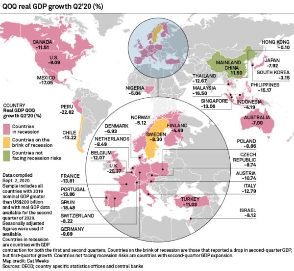 China in double digit growth while the West is in double digit Corona Recession:, S%P Global
